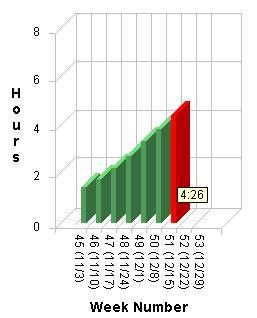 december-weekly-running-totals